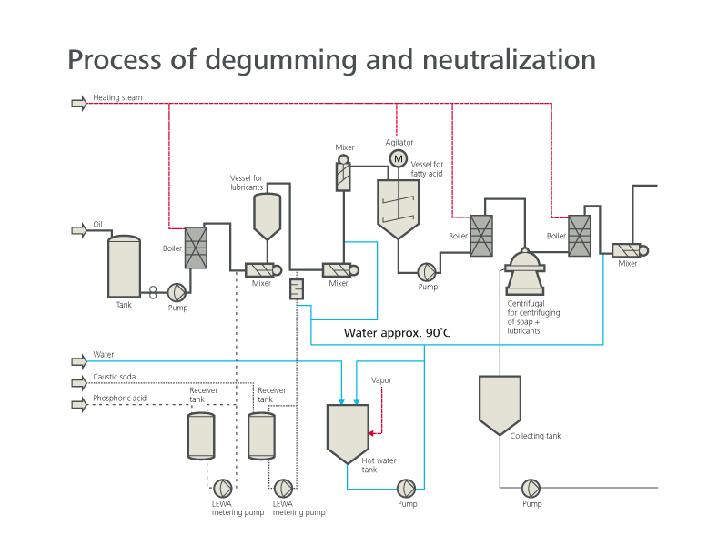 Process of degumming and neutralisation with LEWA pumps